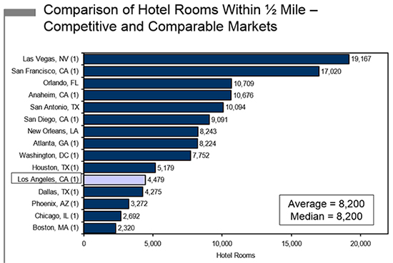 hotels within 1/2 mile