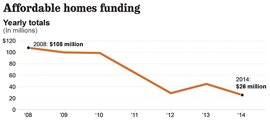 LATimes-affordable-housing-fund