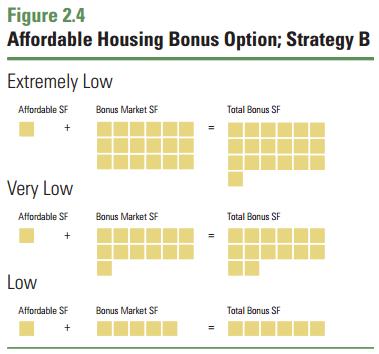 Figure 2.4 Affordable Housing Density Bonus Options